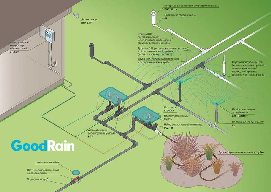 Схема системы автоматического полива